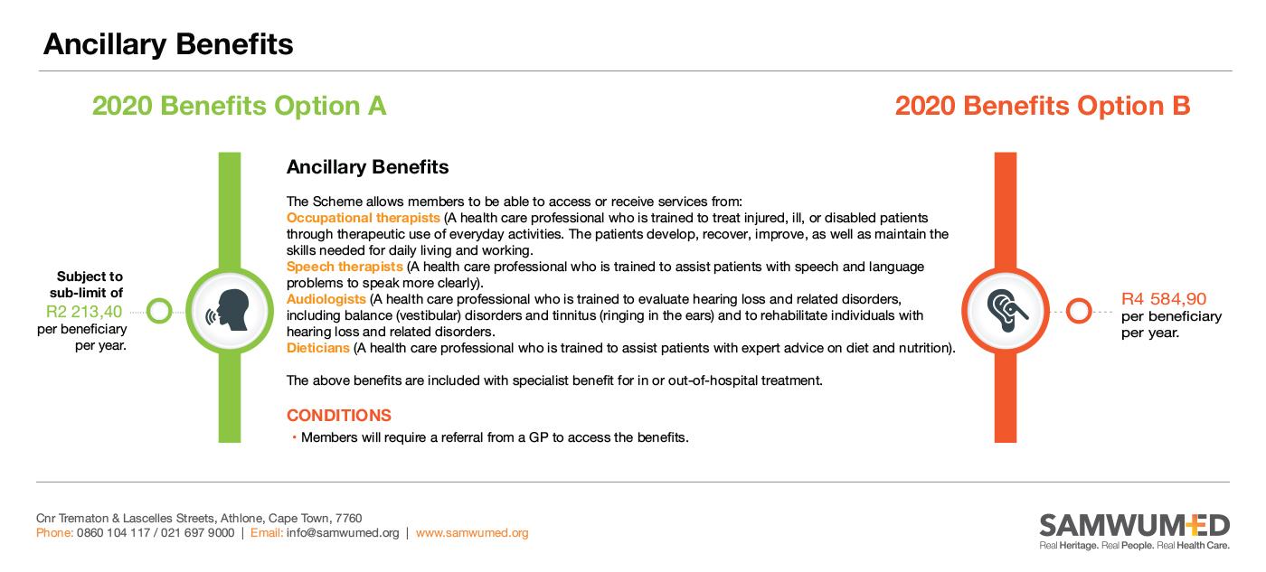 SAMWUMED Ancillary Benefits
