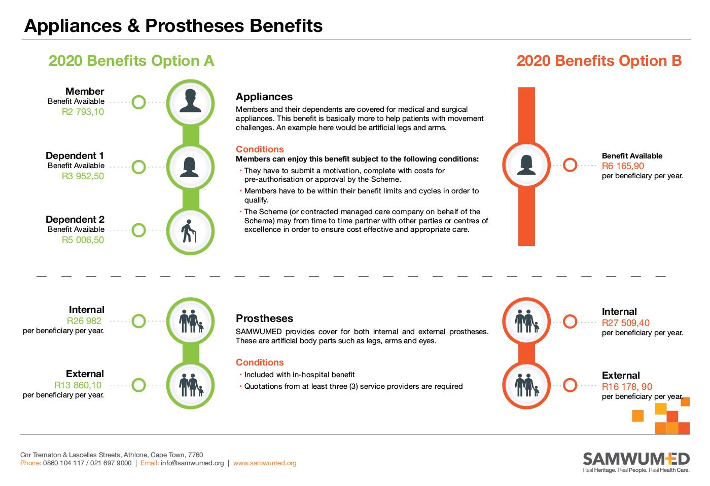 SAMWUMED Appliances & Prostheses Benefits
