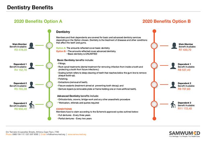 SAMWUMED Dentistry Benefits