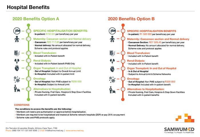 SAMWUMED Hospital Benefits