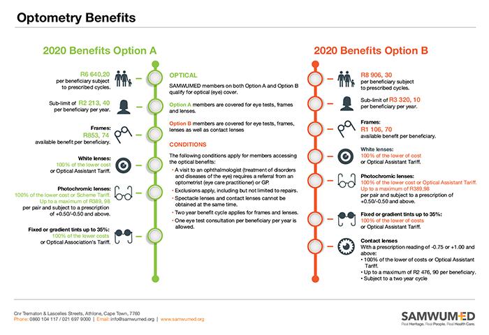 SAMWUMED Optometry Benefits