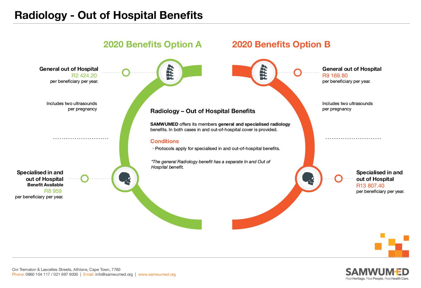 SAMWUMED Radiology - Out of Hospital Benefits